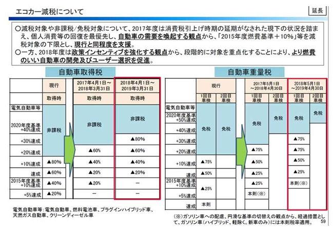 エコカー減税の縮小幅