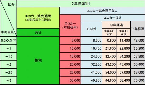 継続検査時の自動車重量税の金額