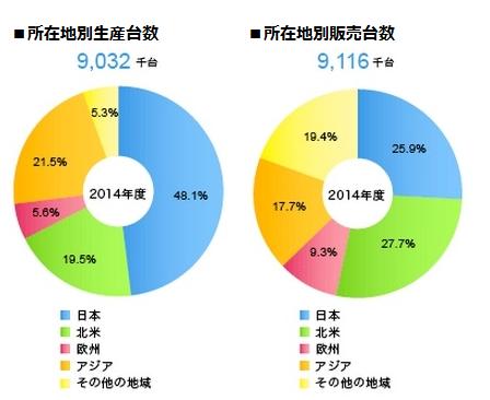 生産台数と販売台数(トヨタ)