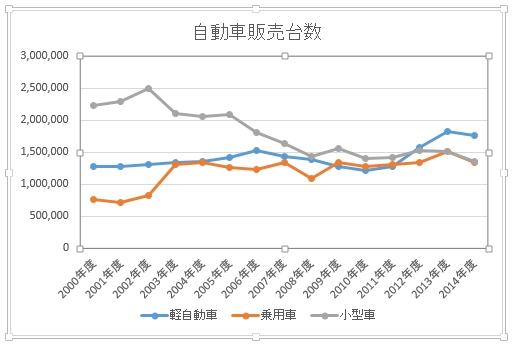自動車販売台数の推移
