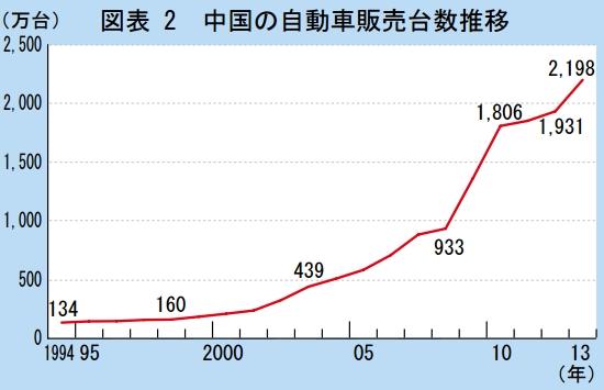 中国販売台数推移