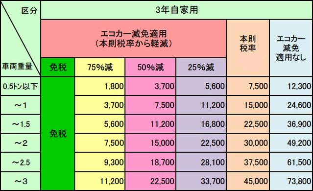 新車購入時の重量税